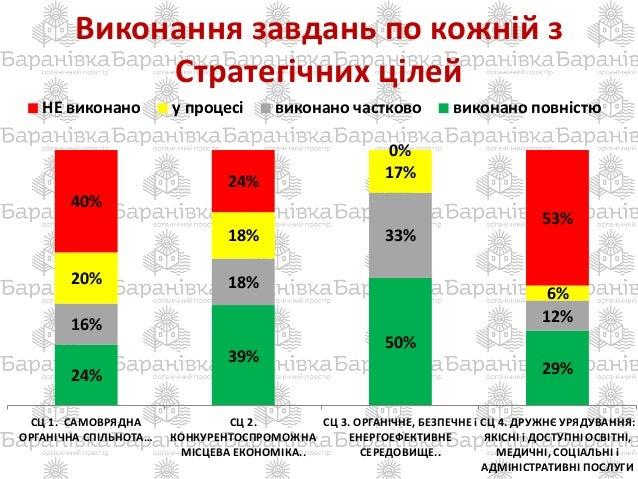 Виконання завдань по кожній з Стратегічних цілей 24% 39% 50% 29% 16% 18% 33% 12% 20% 18% 17% 6% 40% 24% 0% 53% СЦ 1. САМОВ...