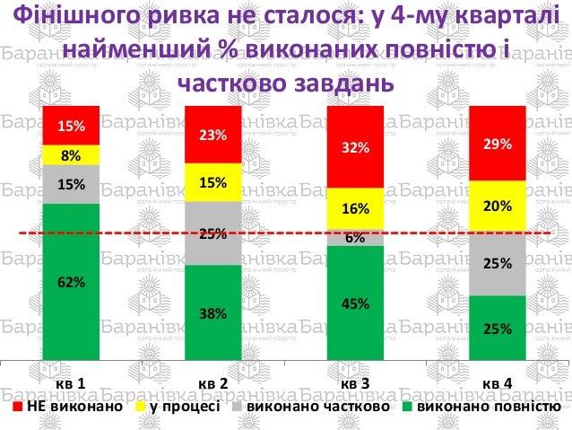 Фінішного ривка не сталося: у 4-му кварталі найменший % виконаних повністю і частково завдань 62% 38% 45% 25% 15% 25% 6% 2...