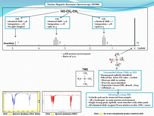IB Chemistry on HNMR Spectroscopy and Spin spin coupling