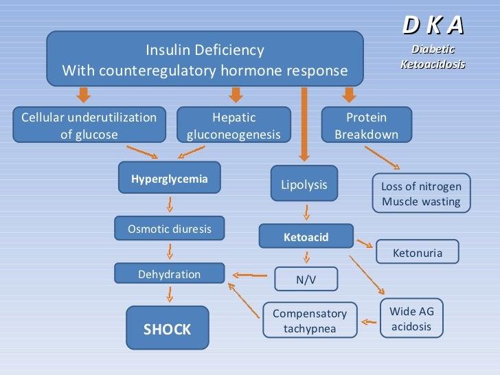case presentation dka Diabetic ketoacidosis and hyperglycemic hyperosmolar state  individual variability in presentation of dka  ketoacidosis and hyperglycemic hyperosmolar state.