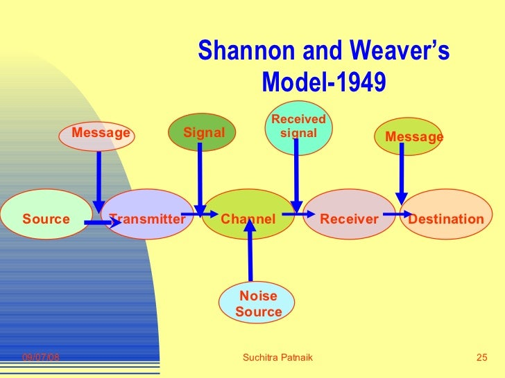 theories of communication in education