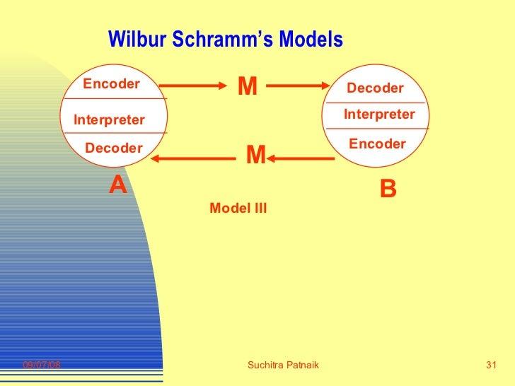 Wilbur Schramm's Models Interpreter  Encoder Decoder Encoder Decoder Interpreter  M M A B Model III