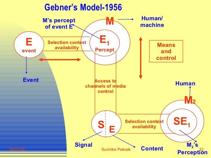 Gebner's Model-1956 Means and control E  M 2 S E 1 Percept E event Selection context availability M SE 1 Selection context...