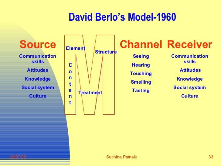 David Berlo's Model-1960 Source Communication skills Attitudes Knowledge Social system Culture Channel Seeing Hearing Touc...