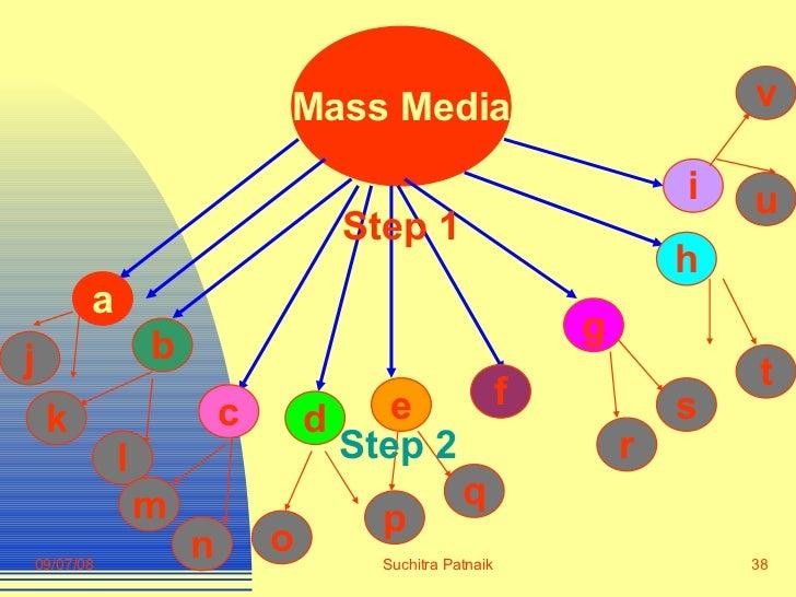Mass Media f t s r p a b c d e i h g l m n o q v u k j Step 1 Step 2