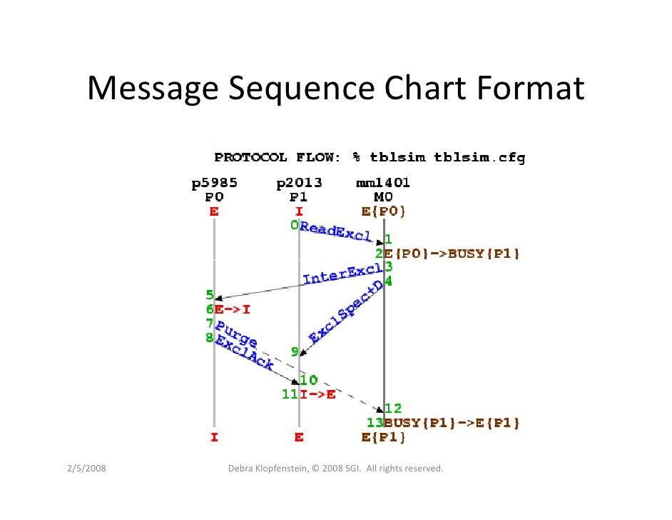 Message Sequence Chart Format     2/5/2008   Debra Klopfenstein, © 2008 SGI. All rights reserved.