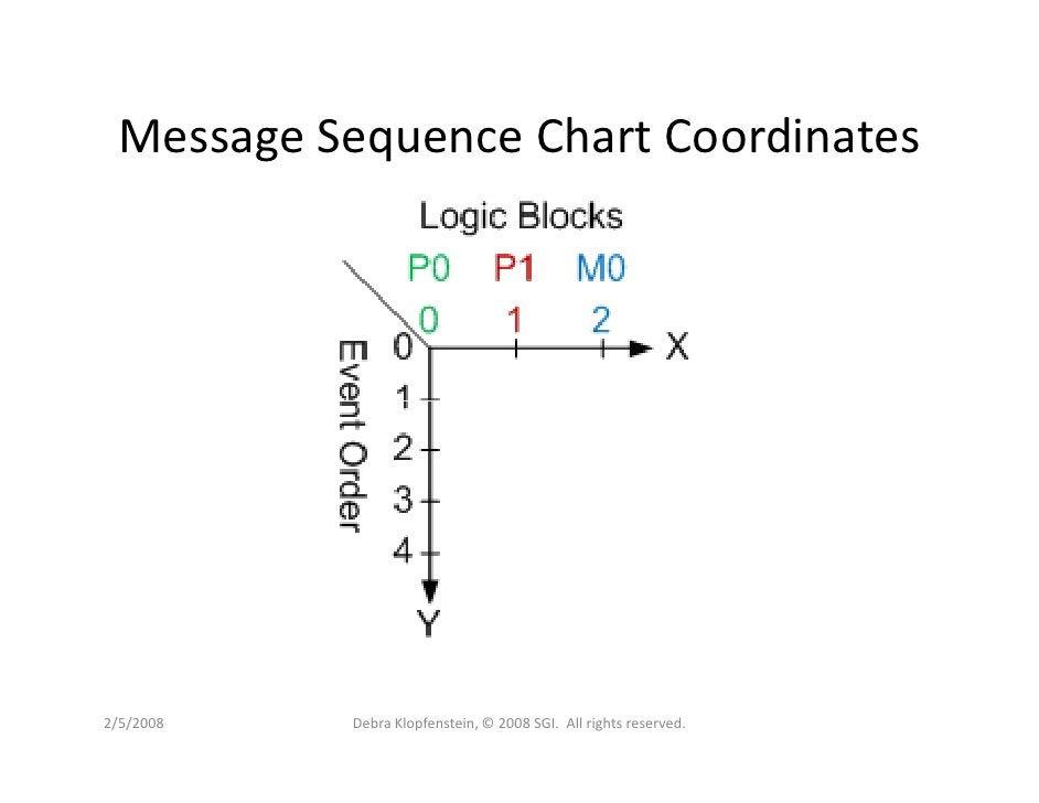 Message Sequence Chart Coordinates     2/5/2008   Debra Klopfenstein, © 2008 SGI. All rights reserved.