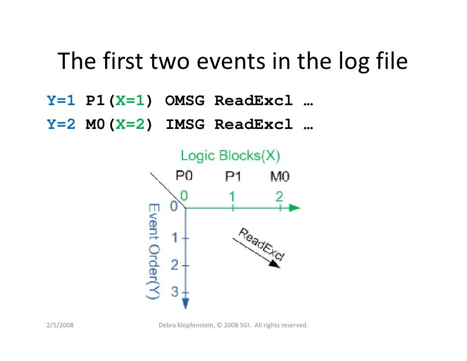The first two events in the log file Y=1 P1(X=1) OMSG ReadExcl … Y=2 M0(X=2) IMSG ReadExcl …     2/5/2008     Debra Klopfe...