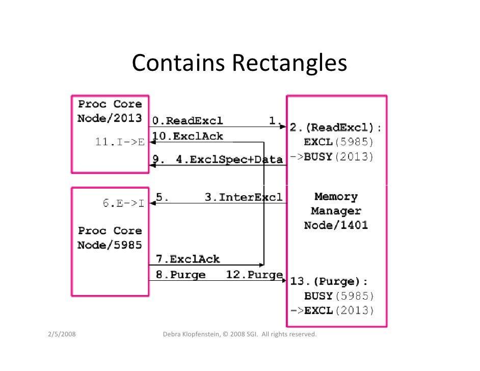 Contains Rectangles     2/5/2008     Debra Klopfenstein, © 2008 SGI. All rights reserved.