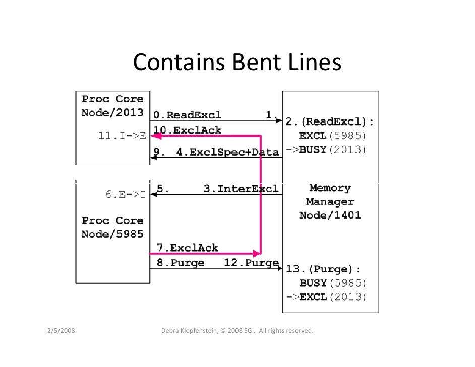 Contains Bent Lines     2/5/2008     Debra Klopfenstein, © 2008 SGI. All rights reserved.