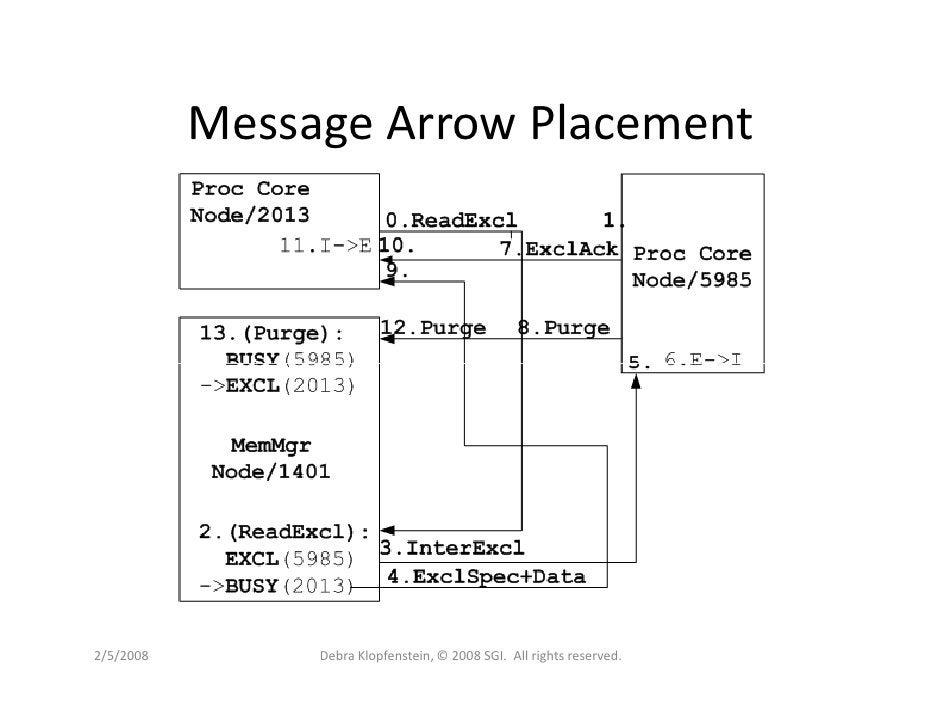 Message Arrow Placement     2/5/2008        Debra Klopfenstein, © 2008 SGI. All rights reserved.