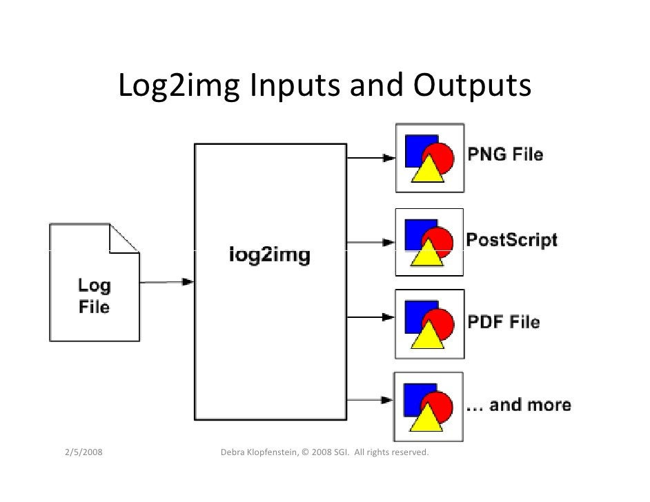 Log2img Inputs and Outputs     2/5/2008         Debra Klopfenstein, © 2008 SGI. All rights reserved.