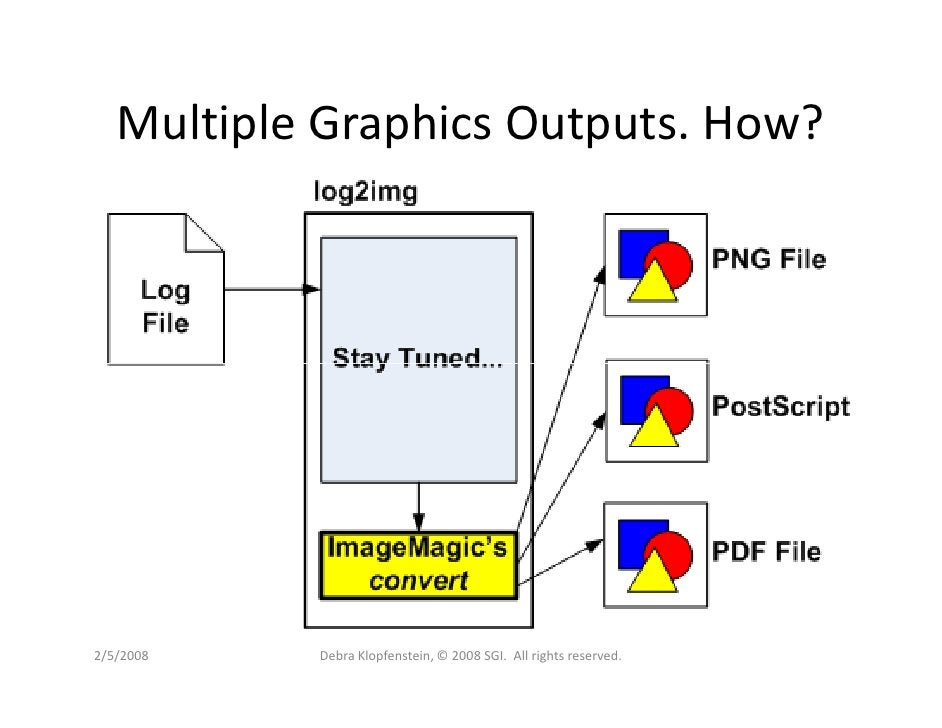 Multiple Graphics Outputs. How?     2/5/2008   Debra Klopfenstein, © 2008 SGI. All rights reserved.