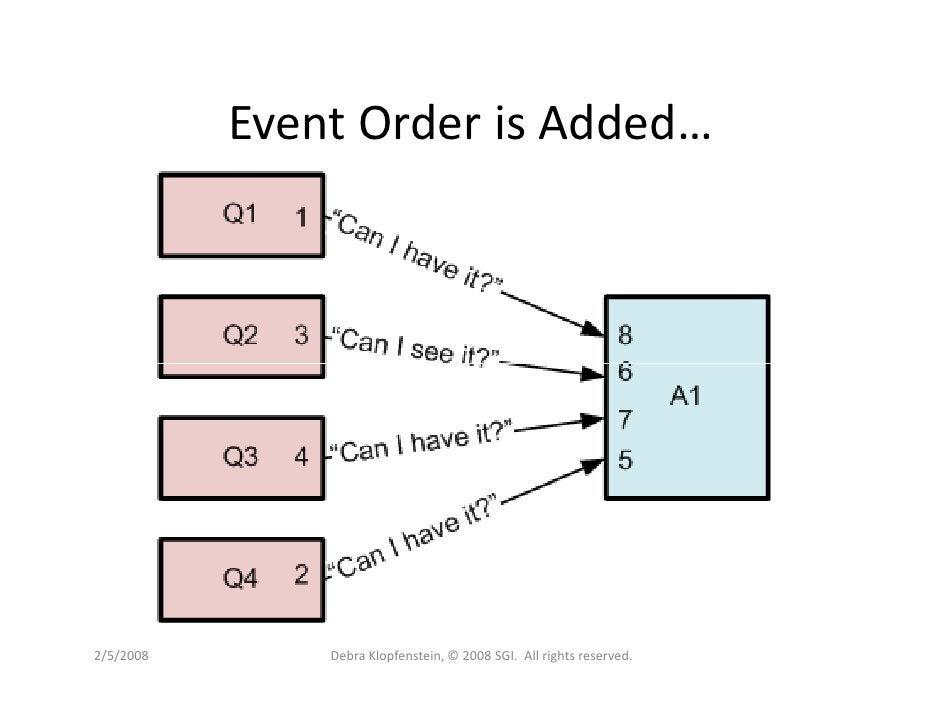 Event Order is Added…     2/5/2008       Debra Klopfenstein, © 2008 SGI. All rights reserved.