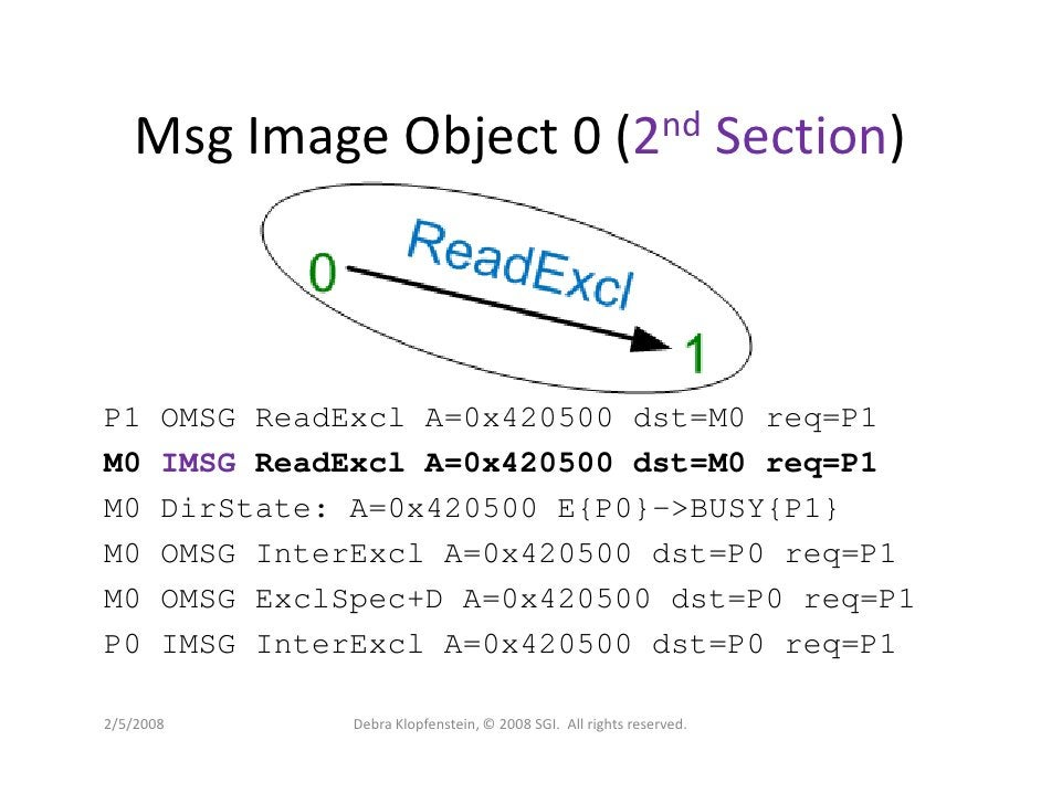 Msg Image Object 0 (2nd Section)    P1     OMSG ReadExcl A=0x420500 dst=M0 req=P1 M0     IMSG ReadExcl A=0x420500 dst=M0 r...