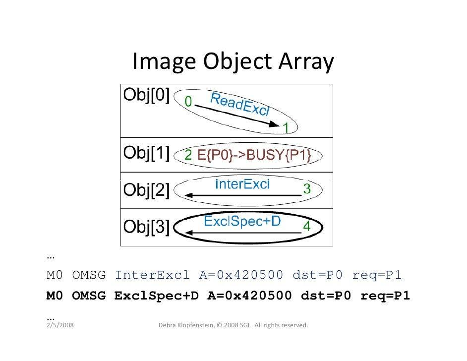 Image Object Array     … M0 OMSG InterExcl A=0x420500 dst=P0 req=P1 M0 OMSG ExclSpec+D A=0x420500 dst=P0 req=P1 … 2/5/2008...
