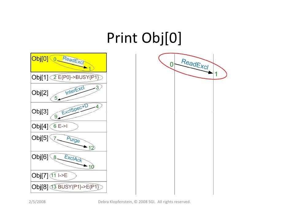 Print Obj[0]     2/5/2008   Debra Klopfenstein, © 2008 SGI. All rights reserved.