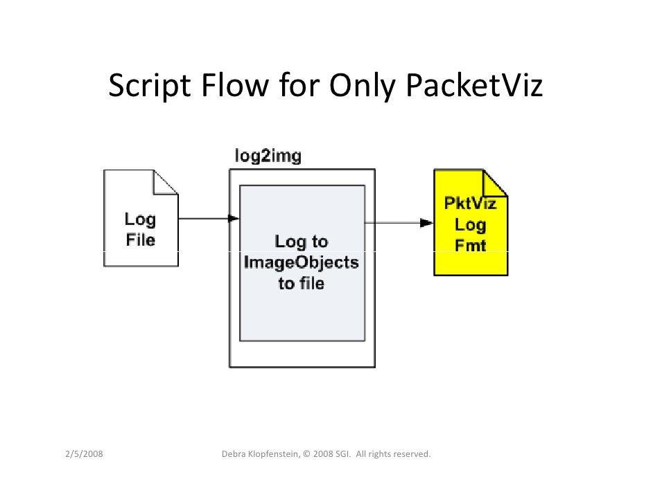 Script Flow for Only PacketViz     2/5/2008          Debra Klopfenstein, © 2008 SGI. All rights reserved.