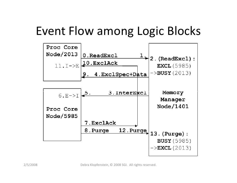 Event Flow among Logic Blocks     2/5/2008      Debra Klopfenstein, © 2008 SGI. All rights reserved.