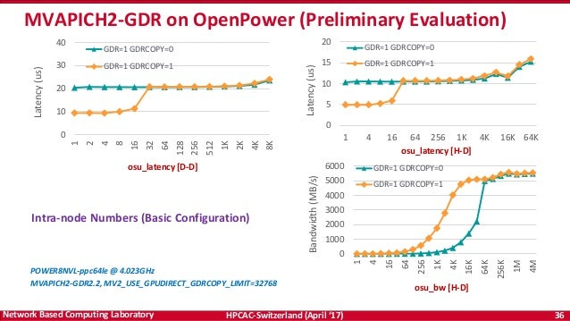 High-Performance and Scalable Designs of Programming Models for Exasc…