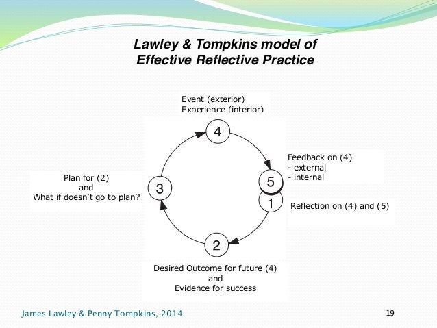 Lawley & Tompkins model of !  Effective Reflective Practice  Core reflection to enhance professional growth 49  Event (ext...