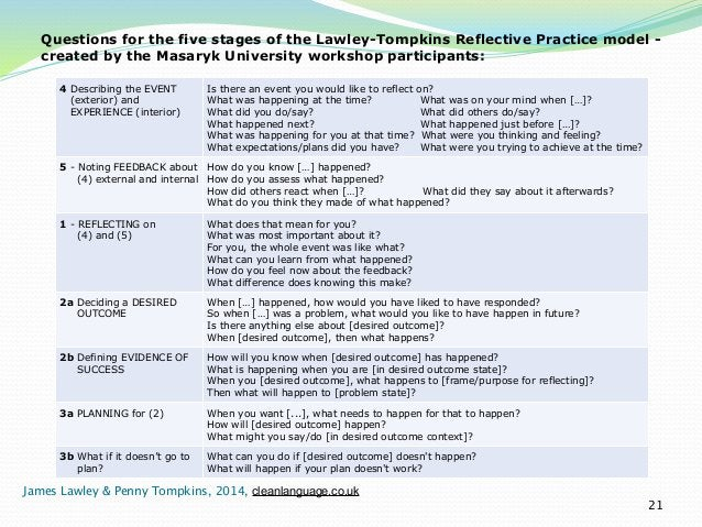 Questions for the five stages of the Lawley-Tompkins Reflective Practice model -  created by the Masaryk University worksh...