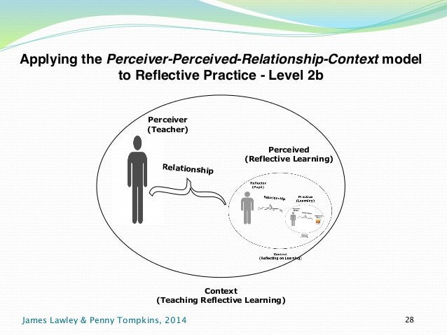 Applying the Perceiver-Perceived-Relationship-Context model  to Reflective Practice - Level 2b  Perceiver  (Teacher)  Perc...