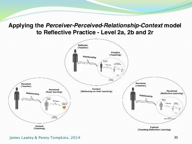 Applying the Perceiver-Perceived-Relationship-Context model  to Reflective Practice - Level 2a, 2b and 2r  James Lawley & ...