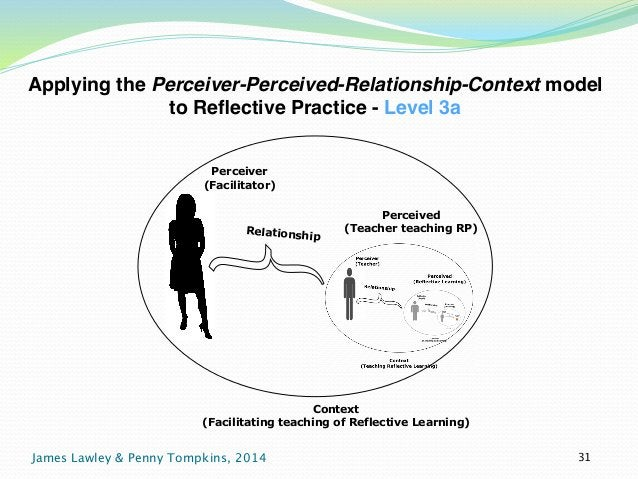 Applying the Perceiver-Perceived-Relationship-Context model  to Reflective Practice - Level 3a  Perceiver  (Facilitator)  ...