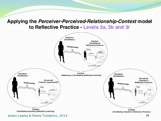 Applying the Perceiver-Perceived-Relationship-Context model  to Reflective Practice - Levels 3a, 3b and 3r  James Lawley &...