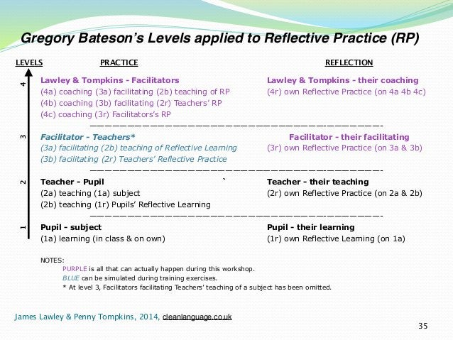 Gregory Bateson's Levels applied to Reflective Practice (RP)  LEVELS PRACTICE REFLECTION  Lawley & Tompkins - Facilitators...