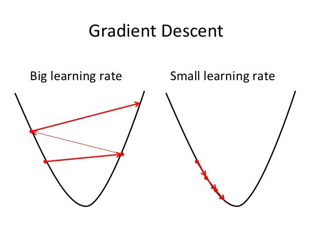 learning rate You will do this by making an initial selection, running gradient descent and observing the cost function, and adjusting the learning rate accordingly.