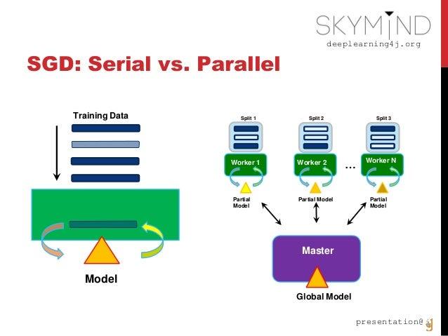 deeplearning4j.org presentation@ SGD: Serial vs. Parallel Model Training Data Worker 1 Master Partial Model Global Model W...