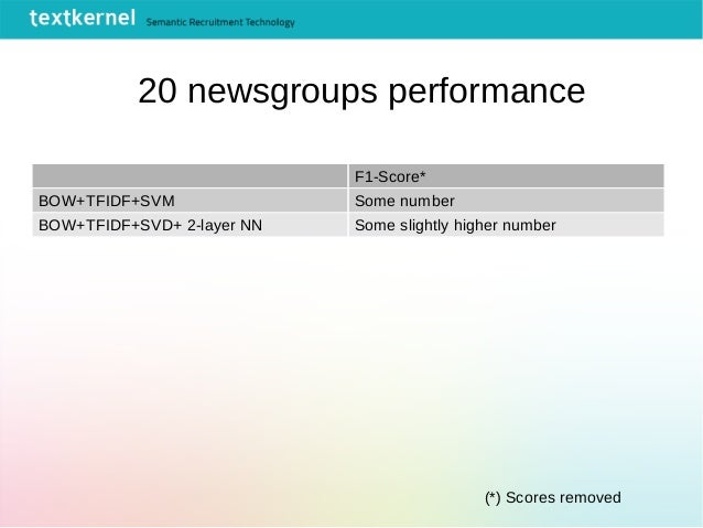 F1-Score* BOW+TFIDF+SVM Some number BOW+TFIDF+SVD+ 2-layer NN Some slightly higher number 20 newsgroups performance (*) Sc...