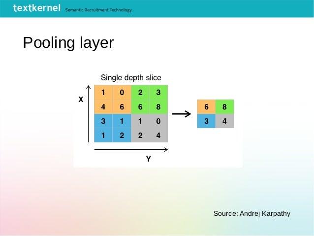 Pooling layer Source: Andrej Karpathy
