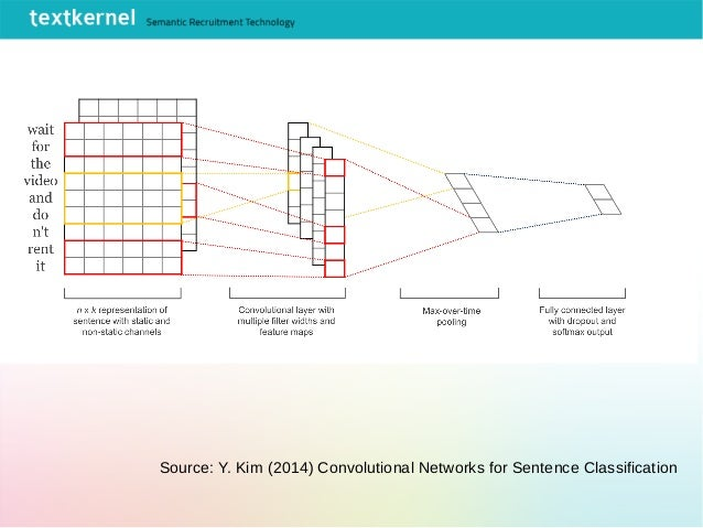 Convolutional networks Source: Y. Kim (2014) Convolutional Networks for Sentence Classification