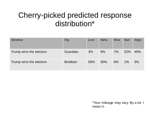 Cherry-picked predicted response distribution* Sentence Org Love Haha Wow Sad Angry Trump wins the election Guardian 3% 9%...