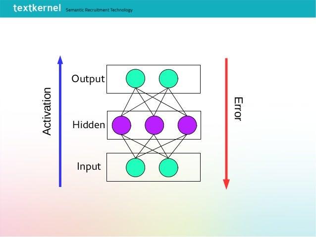 Input Hidden Output Activation Error
