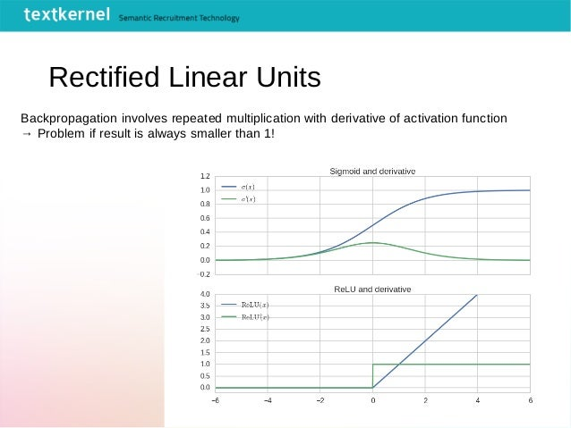 Rectified Linear Units Backpropagation involves repeated multiplication with derivative of activation function → Problem i...