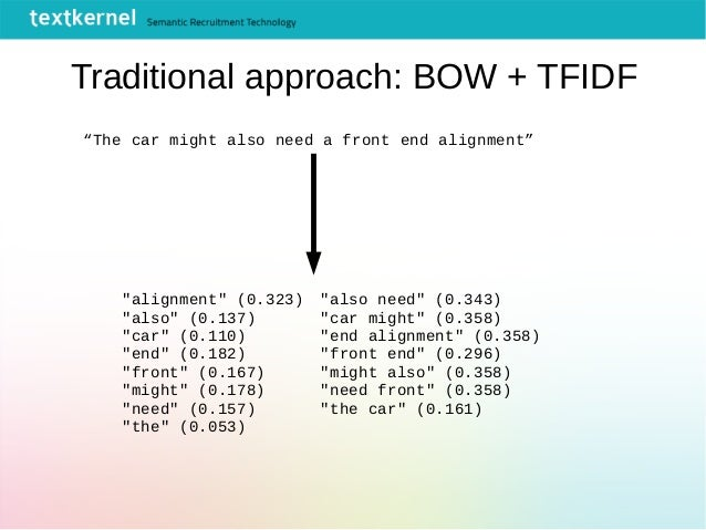 """Traditional approach: BOW + TFIDF """"The car might also need a front end alignment"""" """"alignment"""" (0.323) """"also"""" (0.137) """"car""""..."""