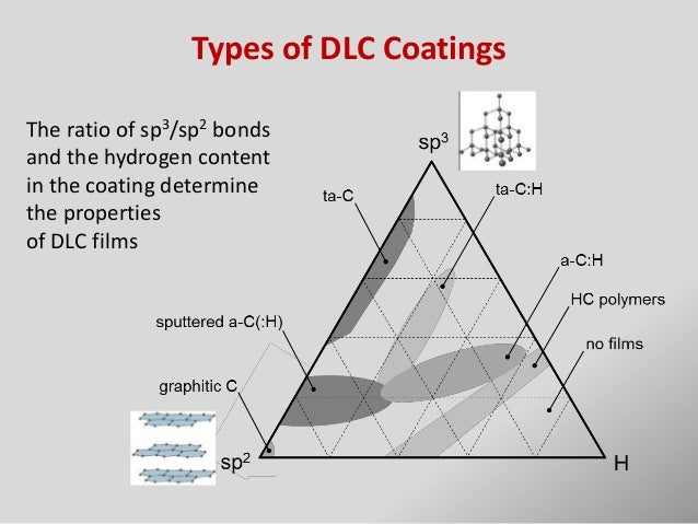 DLC coatings in oil and gas production