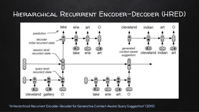"""Hierarchical Recurrent Encoder-Decoder (HRED) """"A Hierarchical Recurrent Encoder-Decoder for Generative Context-Aware Query..."""