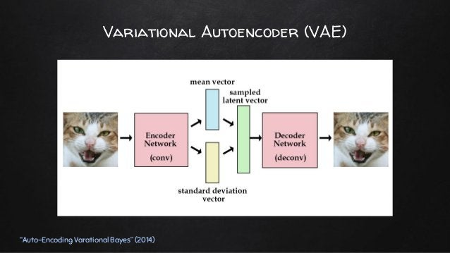 "Variational Autoencoder (VAE) ""Auto-Encoding Varational Bayes"" (2014)"