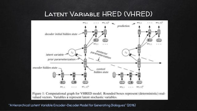 """Latent Variable HRED (VHRED) """"A Hierarchical Latent Variable Encoder-Decoder Model for Generating Dialogues"""" (2016)"""