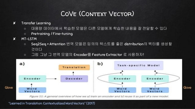 """CoVe (Context Vector) """"Learned in Translation: Contextualized Word Vectors"""" (2017) ✘ Transfer Learning ○ 대용량 데이터에서 학습한 모델은..."""