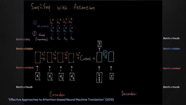 """Effective Approaches to Attention-based Neural Machine Translation"" (2015) Batch x Vocab Batch x hidden Batch x Vocab Bat..."