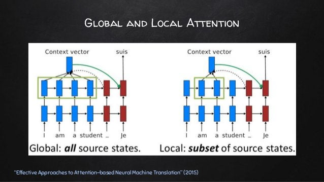 """Global and Local Attention """"Effective Approaches to Attention-based Neural Machine Translation"""" (2015)"""