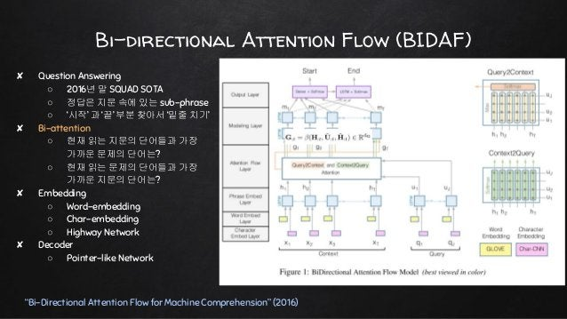 """Bi-directional Attention Flow (BIDAF) """"Bi-Directional Attention Flow for Machine Comprehension"""" (2016) ✘ Question Answerin..."""