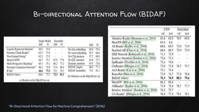 "Bi-directional Attention Flow (BIDAF) ""Bi-Directional Attention Flow for Machine Comprehension"" (2016)"