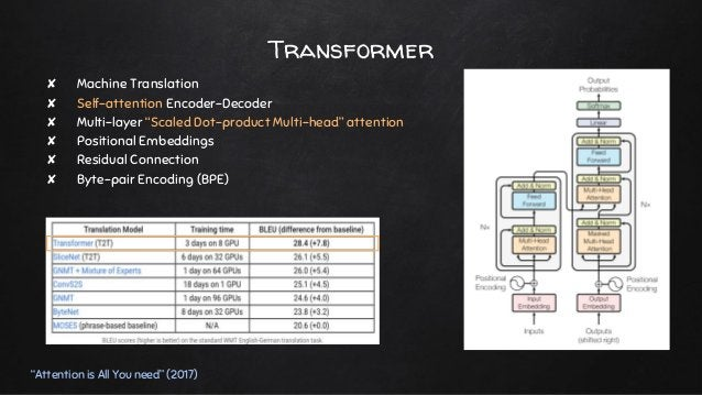 """Transformer """"Attention is All You need"""" (2017) ✘ Machine Translation ✘ Self-attention Encoder-Decoder ✘ Multi-layer """"Scale..."""